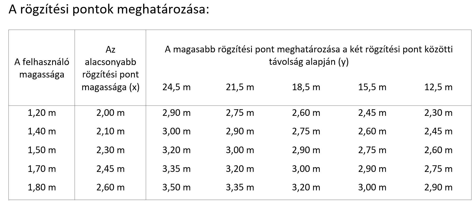 drótkötélpálya magasság lista